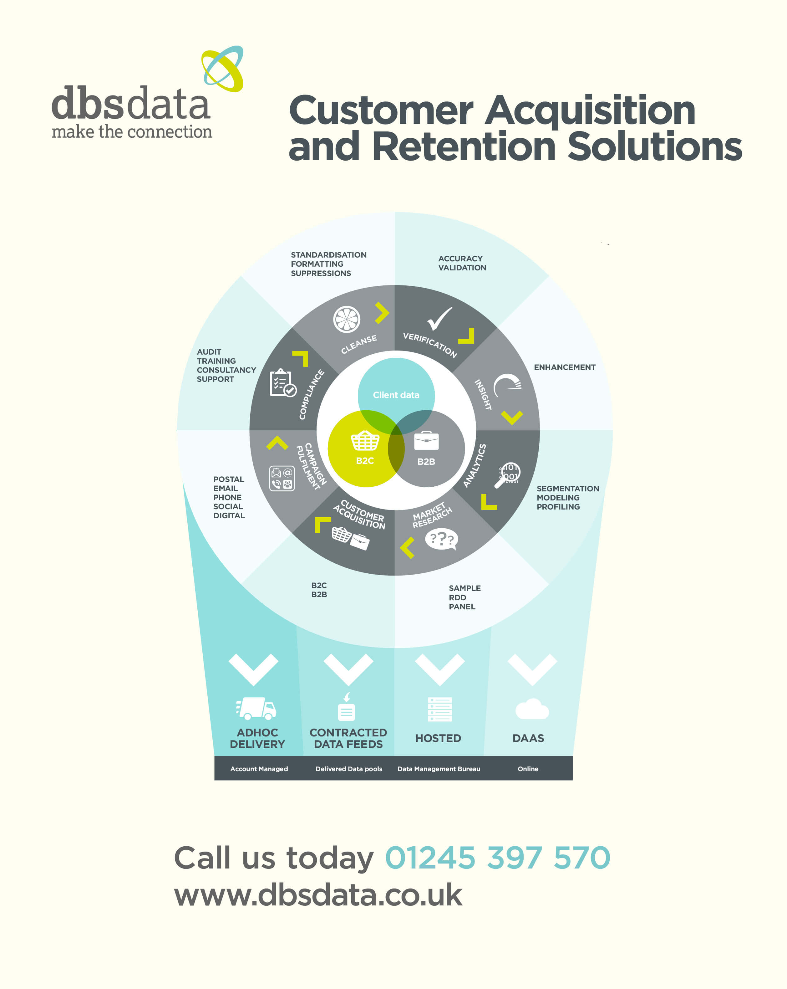 DBS Data Customer Acquisition and Retention Solutions